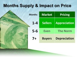 Rehoboth Beach Housing Supply & Demand