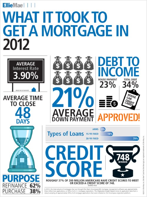 What It Took To Get A Mortgage 2012